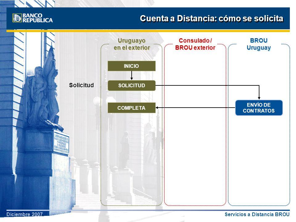 Servicios a Distancia BROUDiciembre 2007 Cuenta a Distancia: cómo se solicita Uruguayo en el exterior INICIO SOLICITUD ENVÍO DE CONTRATOS COMPLETA CERTIFICACIÓN BROU Uruguay Consulado / BROU exterior Validación de Identidad Solicitud