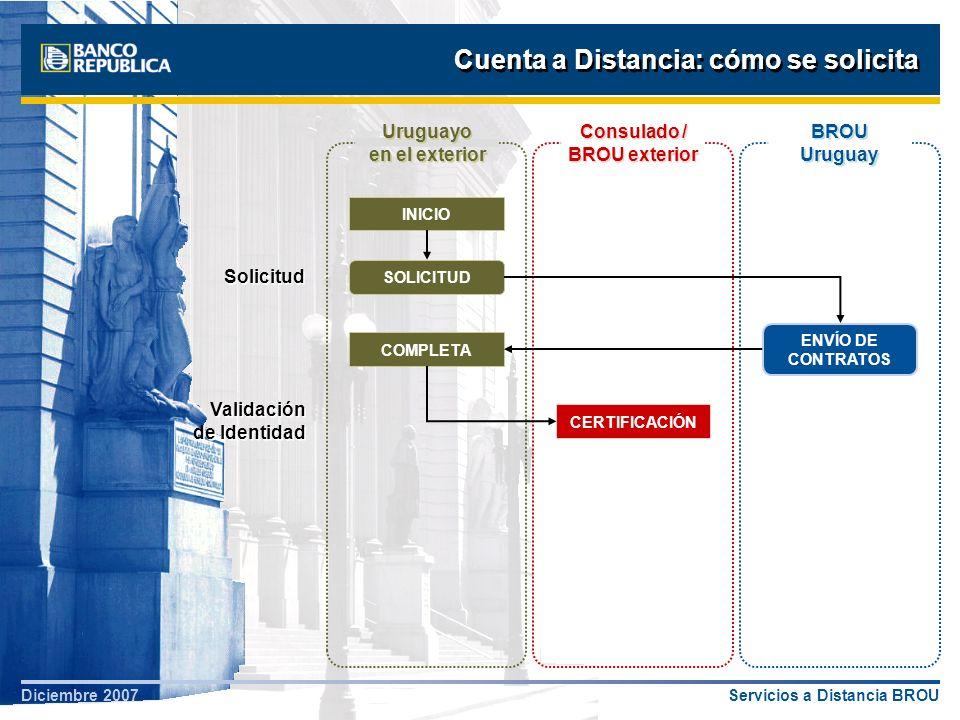 Servicios a Distancia BROUDiciembre 2007 Cuenta a Distancia: cómo se solicita Apertura y Comunicación Uruguayo en el exterior INICIO SOLICITUD ENVÍO DE CONTRATOS COMPLETA CERTIFICACIÓN APERTURA DE CUENTA COMUNICACIÓN RECIBE OK FIN BROU Uruguay Consulado / BROU exterior Validación de Identidad Solicitud