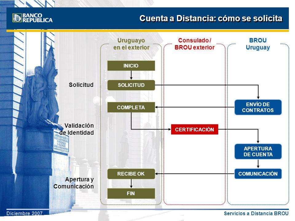 Servicios a Distancia BROUDiciembre 2007 Cuenta a Distancia: cómo se solicita Apertura y Comunicación Uruguayo en el exterior INICIO SOLICITUD ENVÍO D