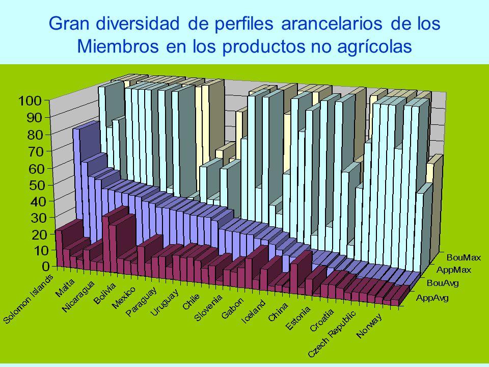 14 Gran diversidad de perfiles arancelarios de los Miembros en los productos no agrícolas
