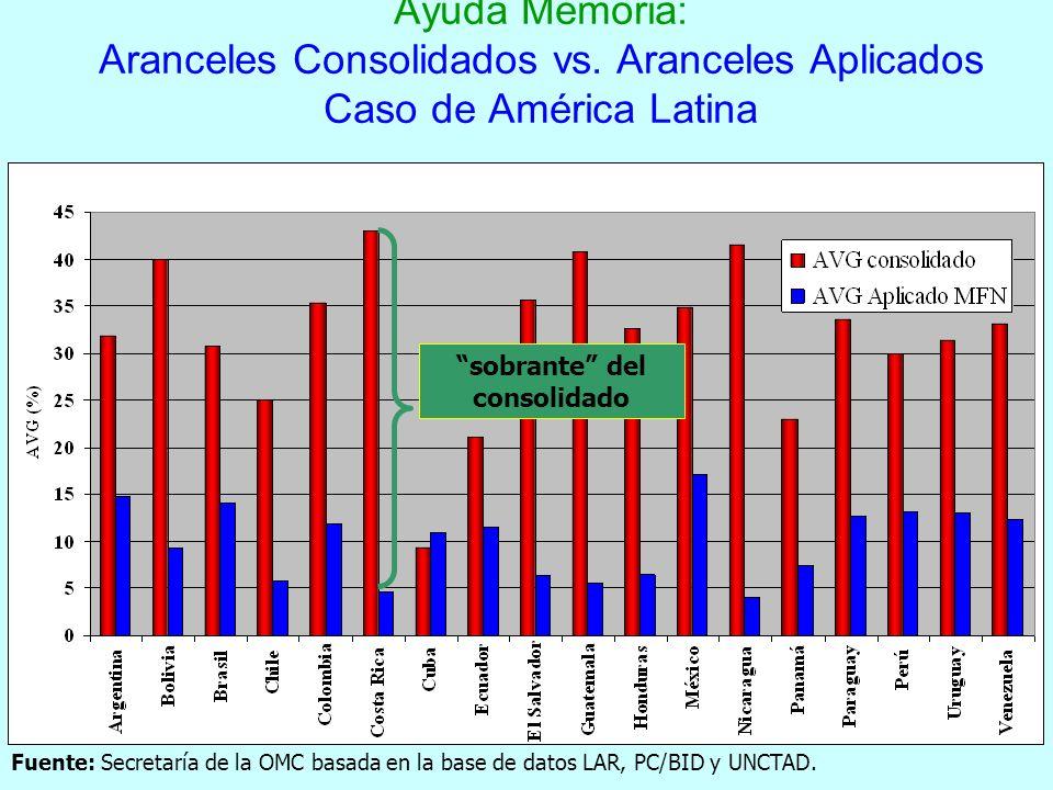 15 Ayuda Memoria: Aranceles Consolidados vs. Aranceles Aplicados Caso de América Latina sobrante del consolidado Fuente: Secretaría de la OMC basada e