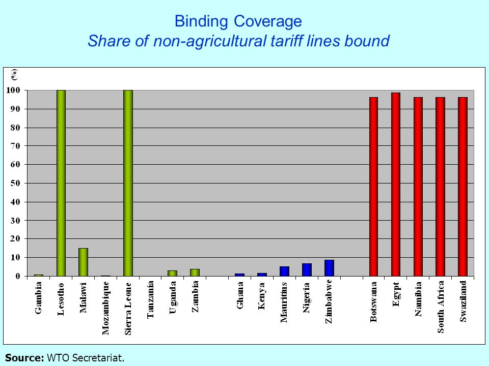 17 Binding Coverage Share of non-agricultural tariff lines bound Source: WTO Secretariat.