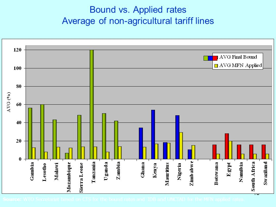 18 Bound vs. Applied rates Average of non-agricultural tariff lines Source: WTO Secretariat based on CTS for the bound rates and IDB and UNCTAD for th