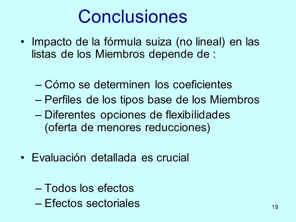 19 Impacto de la fórmula suiza (no lineal) en las listas de los Miembros depende de : –Cómo se determinen los coeficientes –Perfiles de los tipos base