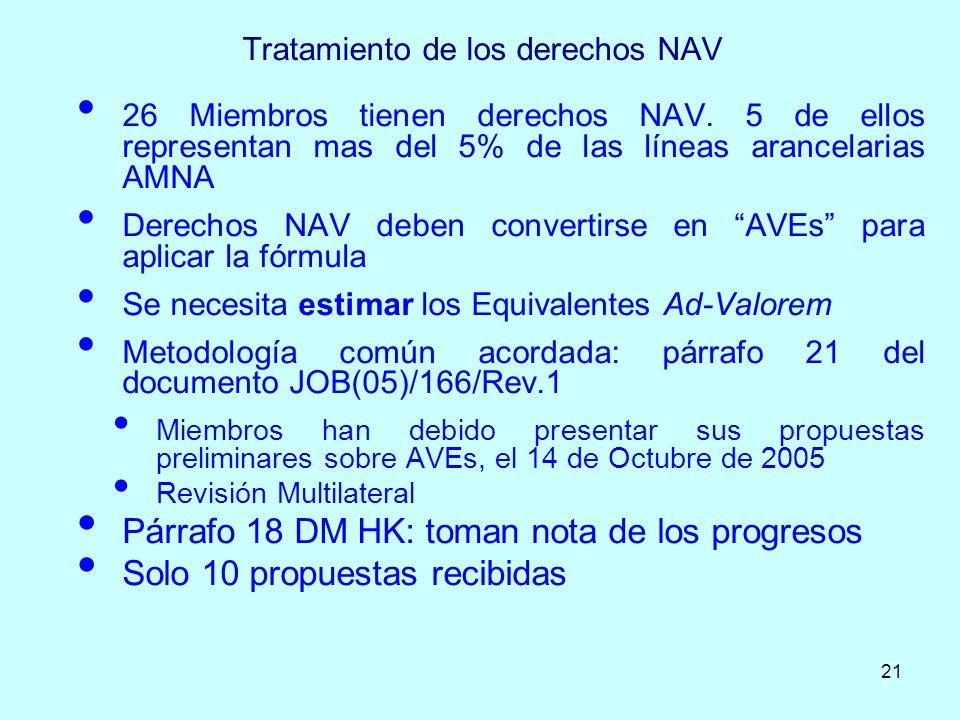 21 Tratamiento de los derechos NAV 26 Miembros tienen derechos NAV. 5 de ellos representan mas del 5% de las líneas arancelarias AMNA Derechos NAV deb