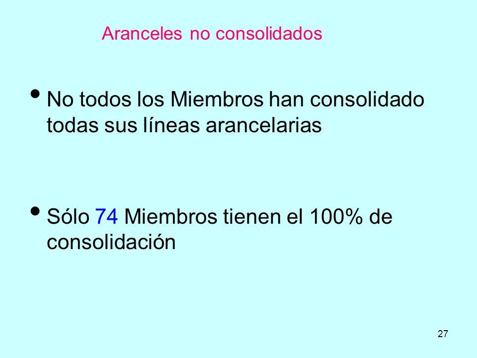 27 Aranceles no consolidados No todos los Miembros han consolidado todas sus líneas arancelarias Sólo 74 Miembros tienen el 100% de consolidación