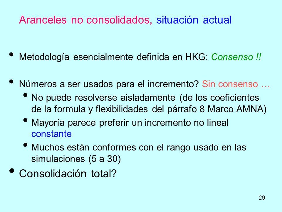 29 Aranceles no consolidados, situación actual Metodología esencialmente definida en HKG: Consenso !! Números a ser usados para el incremento? Sin con