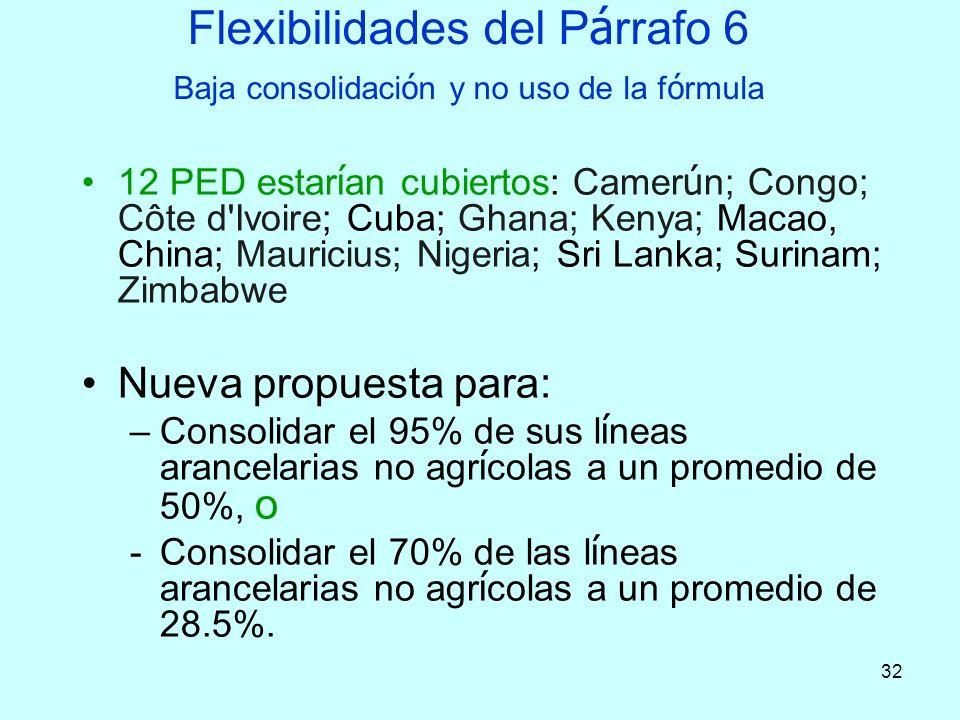 32 Flexibilidades del P á rrafo 6 Baja consolidaci ó n y no uso de la f ó rmula 12 PED estar í an cubiertos: Camer ú n; Congo; Côte d'Ivoire; Cuba; Gh