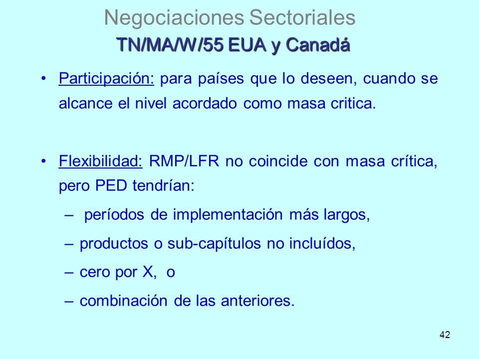 42 TN/MA/W/55 EUA y Canadá Negociaciones Sectoriales TN/MA/W/55 EUA y Canadá Participación: para países que lo deseen, cuando se alcance el nivel acor