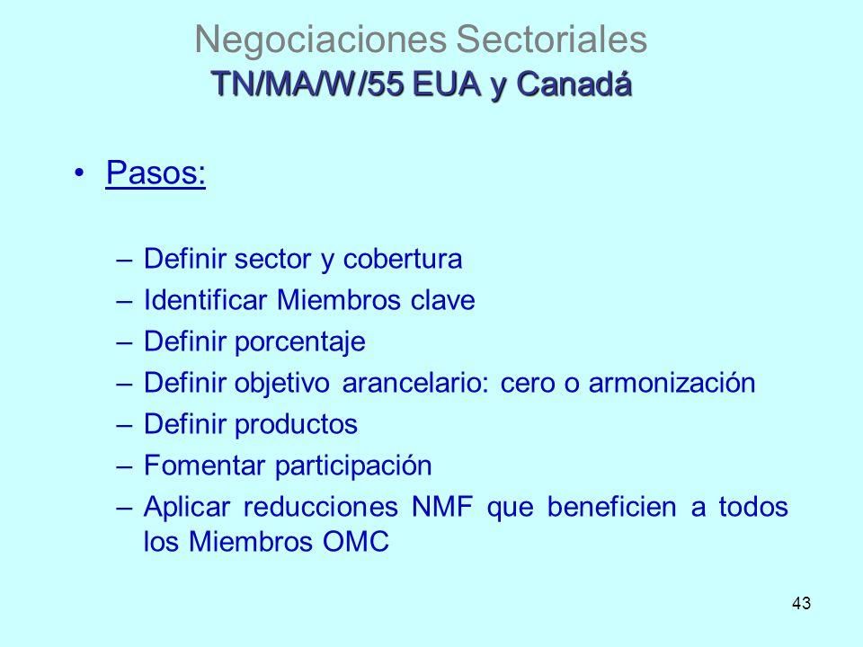 43 TN/MA/W/55 EUA y Canadá Negociaciones Sectoriales TN/MA/W/55 EUA y Canadá Pasos: –Definir sector y cobertura –Identificar Miembros clave –Definir p