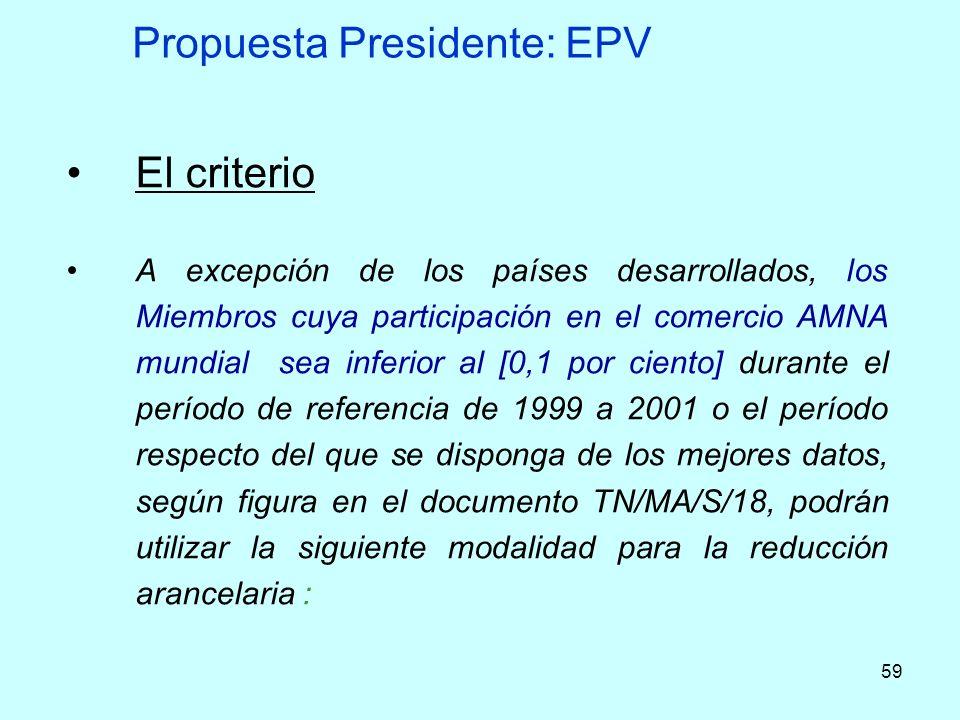 59 Propuesta Presidente: EPV El criterio A excepción de los países desarrollados, los Miembros cuya participación en el comercio AMNA mundial sea infe