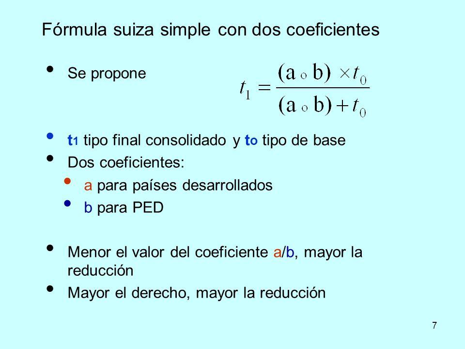 7 Fórmula suiza simple con dos coeficientes Se propone t 1 tipo final consolidado y t o tipo de base Dos coeficientes: a para países desarrollados b p