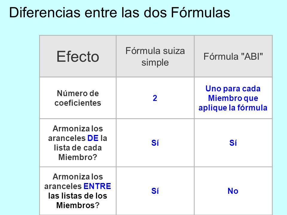 9 Diferencias entre las dos Fórmulas Efecto Fórmula suiza simple Fórmula