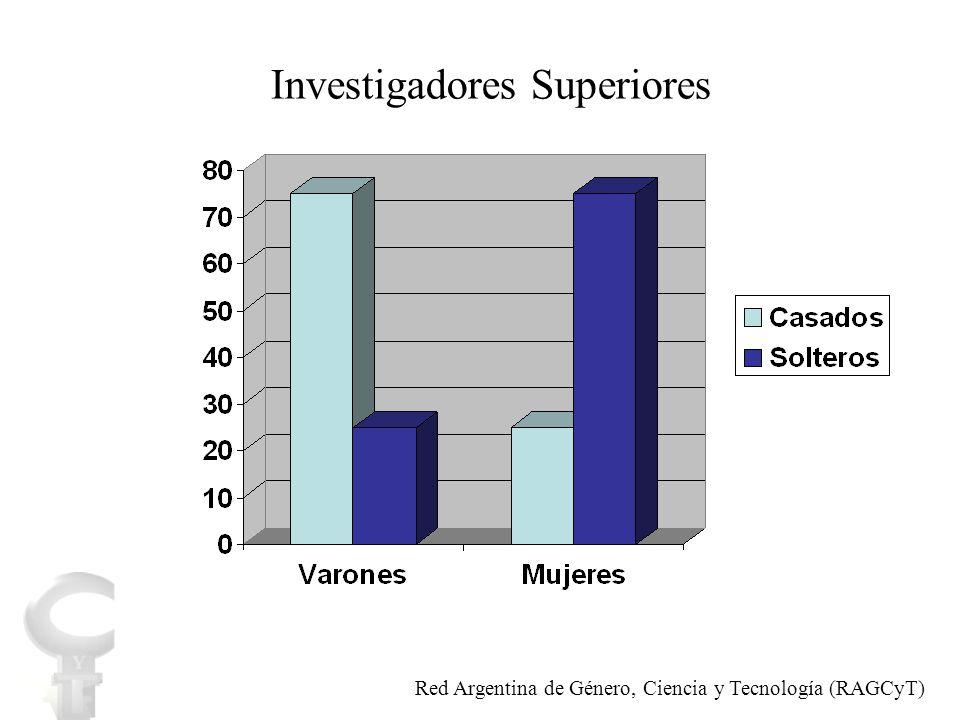 educar generar conciencia realizar acciones afirmativas crear normas vigilar su cumplimiento monitorear resultados Acciones Red Argentina de Género, Ciencia y Tecnología (RAGCyT)