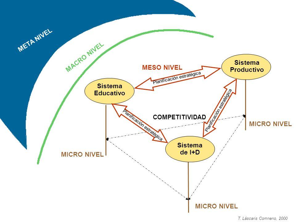 Sistema Educativo Sistema Productivo Sistema de I+D Planificación estratégica MICRO NIVEL COMPETITIVIDAD MESO NIVEL MACRO NIVEL META NIVEL T. Láscaris