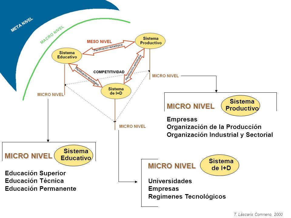 MICRO NIVEL Sistema Educativo Educación Superior Educación Técnica Educación Permanente MICRO NIVEL Empresas Organización de la Producción Organizació