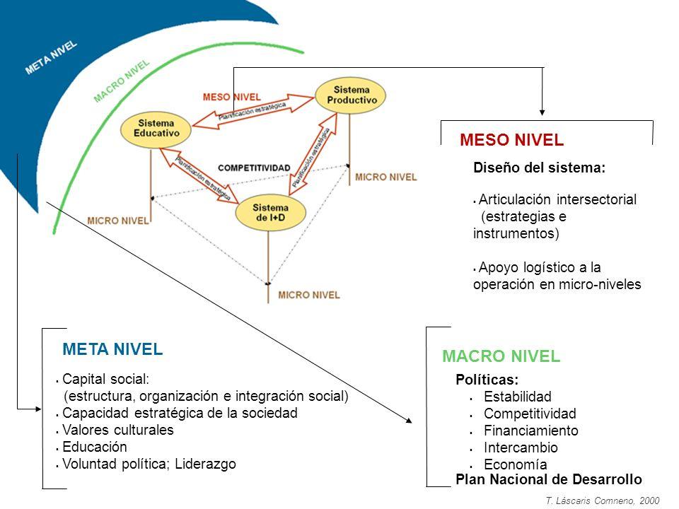MACRO NIVEL Políticas: Estabilidad Competitividad Financiamiento Intercambio Economía Plan Nacional de Desarrollo META NIVEL Capital social: (estructu