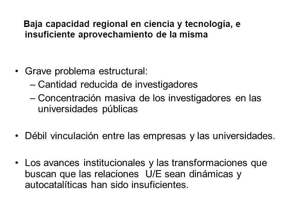 Baja capacidad regional en ciencia y tecnología, e insuficiente aprovechamiento de la misma Grave problema estructural: –Cantidad reducida de investig