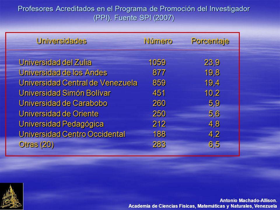 Profesores Acreditados en el Programa de Promoción del Investigador (PPI).