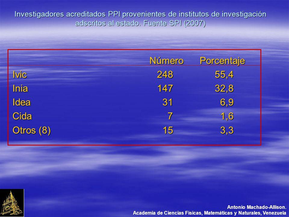 Investigadores acreditados PPI provenientes de institutos de investigación adscritos al estado.