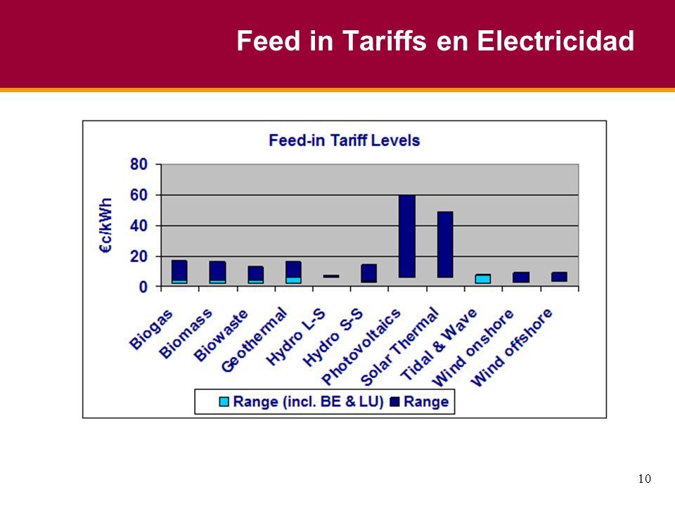 10 Feed in Tariffs en Electricidad