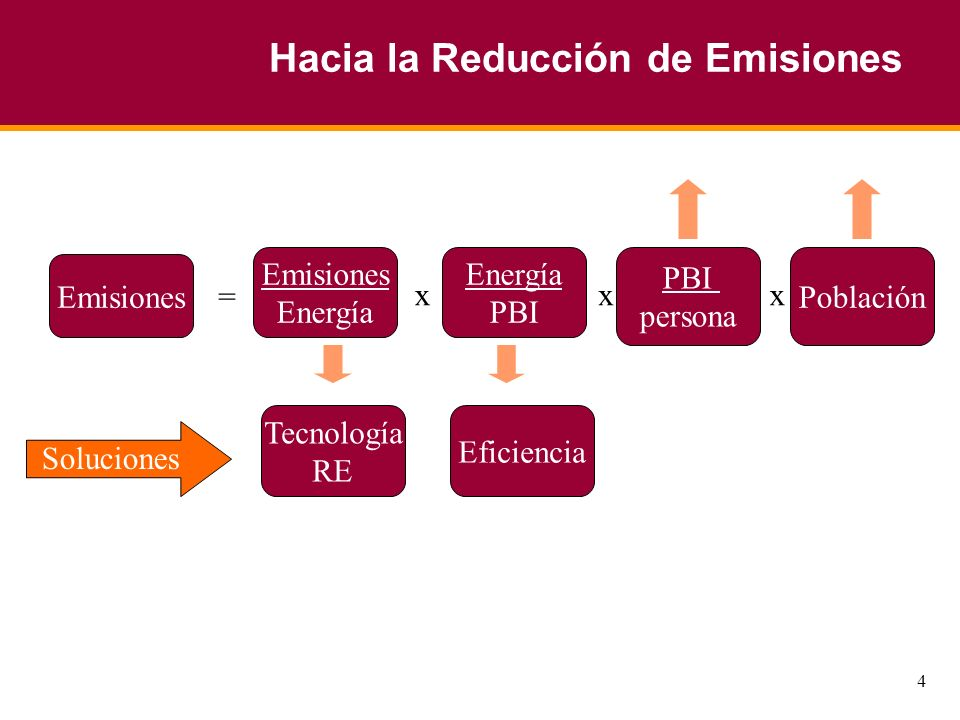 4 Hacia la Reducción de Emisiones Emisiones Energía PBI persona Población = xxx Tecnología RE Eficiencia Soluciones