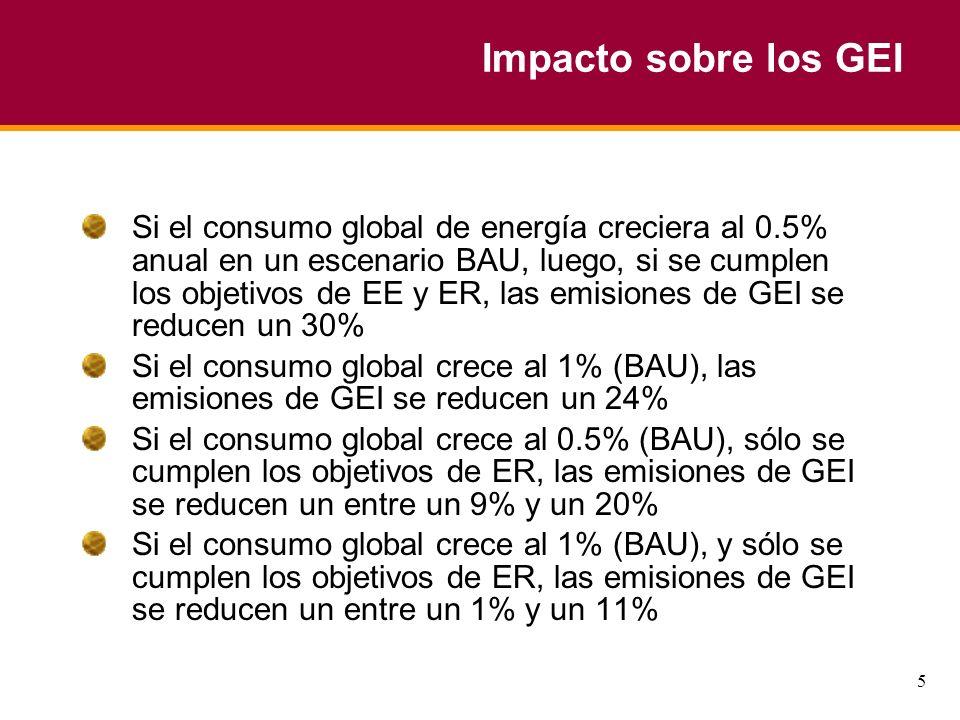 5 Impacto sobre los GEI Si el consumo global de energía creciera al 0.5% anual en un escenario BAU, luego, si se cumplen los objetivos de EE y ER, las emisiones de GEI se reducen un 30% Si el consumo global crece al 1% (BAU), las emisiones de GEI se reducen un 24% Si el consumo global crece al 0.5% (BAU), sólo se cumplen los objetivos de ER, las emisiones de GEI se reducen un entre un 9% y un 20% Si el consumo global crece al 1% (BAU), y sólo se cumplen los objetivos de ER, las emisiones de GEI se reducen un entre un 1% y un 11%