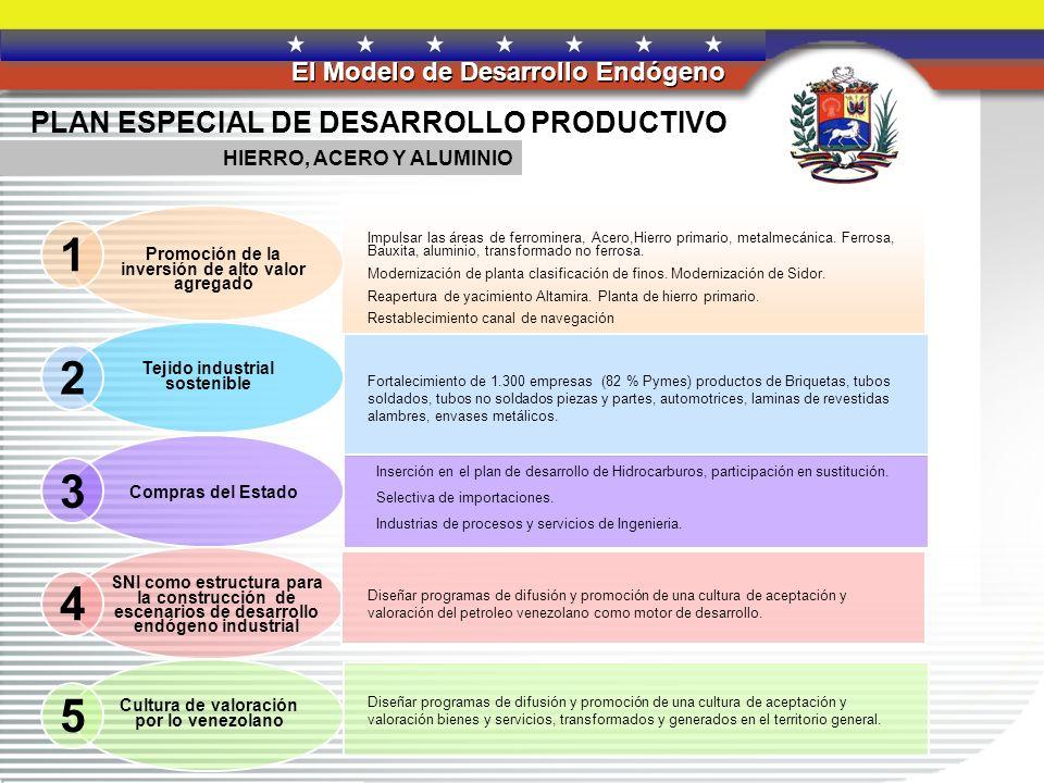 REPÚBLICA BOLIVARIANA DE VENEZUELA El Modelo de Desarrollo Endógeno 1 2 3 5 4 PLAN ESPECIAL DE DESARROLLO PRODUCTIVO CONSTRUCCIÓN Empresas de piezas y partes.