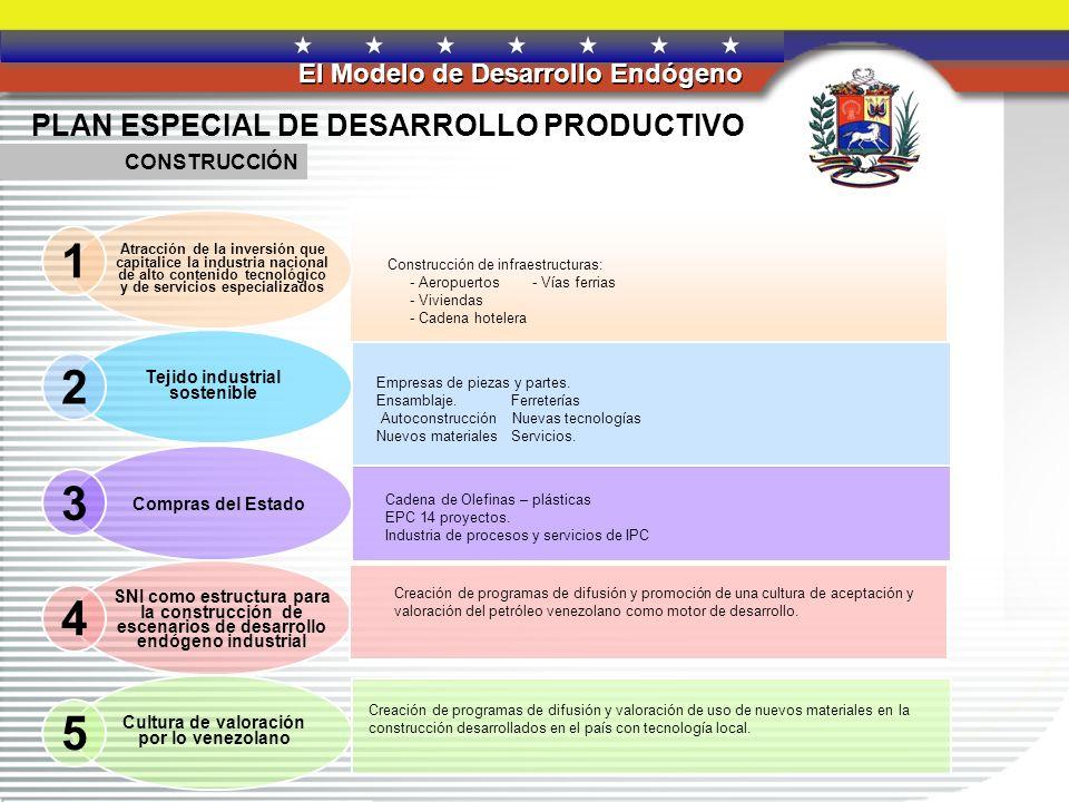 REPÚBLICA BOLIVARIANA DE VENEZUELA El Modelo de Desarrollo Endógeno 1 2 3 5 4 PLAN ESPECIAL DE DESARROLLO PRODUCTIVO INDUSTRIA DE LA TECNOLOGIA DE INFORMACIÓN Y COMUNICACIÓN (TIC) Atracción de la inversión que capitalice la industria nacional de alto contenido tecnológico y de servicios especializados Fabricación y ensamblaje de Laptos, Destock, y servidores en el país.