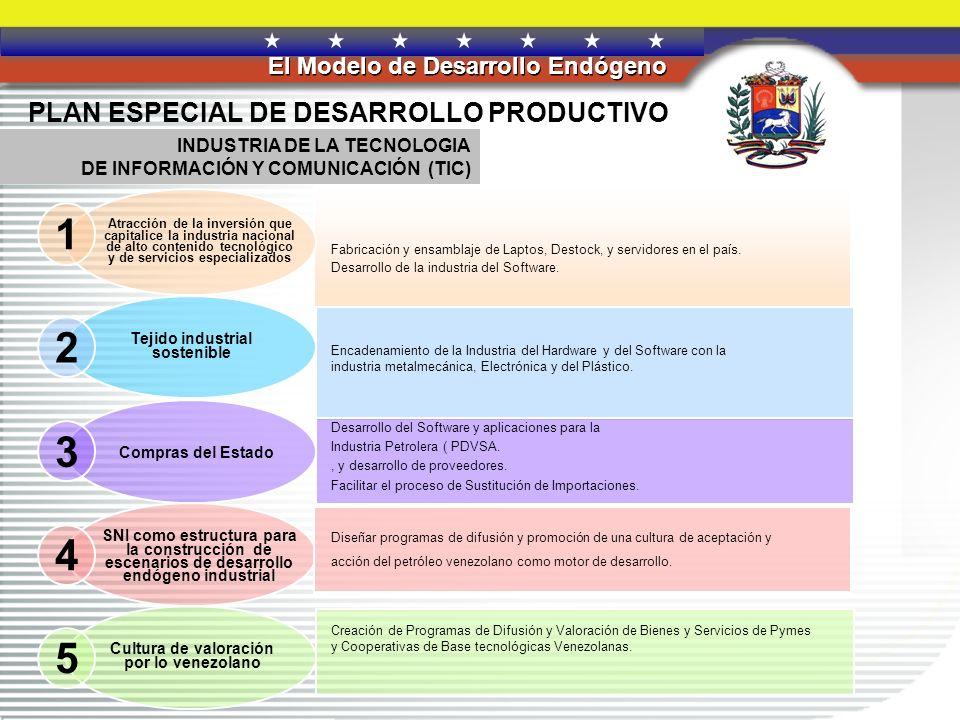 REPÚBLICA BOLIVARIANA DE VENEZUELA El Modelo de Desarrollo Endógeno 1 2 3 5 4 PLAN ESPECIAL DE DESARROLLO PRODUCTIVO Atracción de la inversión que capitalice la industria nacional de alto contenido tecnológico y de servicios especializados Proceso de sustitución de Importaciones.