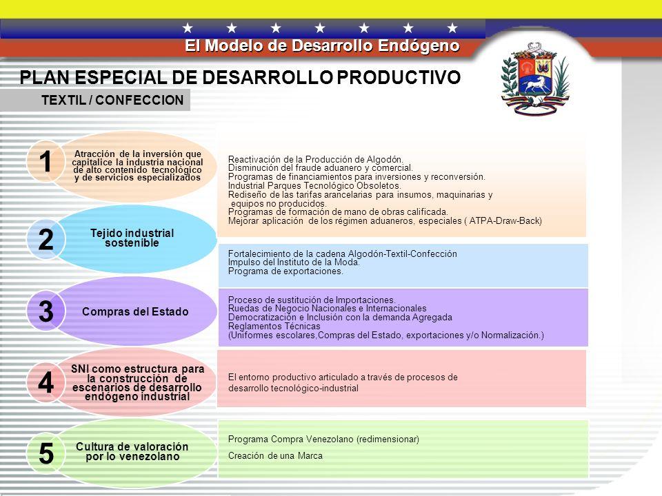REPÚBLICA BOLIVARIANA DE VENEZUELA El Modelo de Desarrollo Endógeno LINEAMIENTOS ESTRATÉGICOS LINEAMIENTOS DE POLÍTICAS LINEAMIENTOS ESTRATÉGICOS LINEAMIENTOS DE POLÍTICAS Fortalecer la Cooperación SUR-SUR Priorizar las relaciones con América Latina y el Caribe e impulsar el ALBA Ampliar las relaciones internacionales con países de Asía, Africa y Europa Reafirmar las relaciones con los principales socios comerciales de Venezuela Crear alianzas estratégicas con otros países sobre la base de los principios de solidaridad y cooperación que garanticen nuestra inserción internacional en un mundo multipolar.