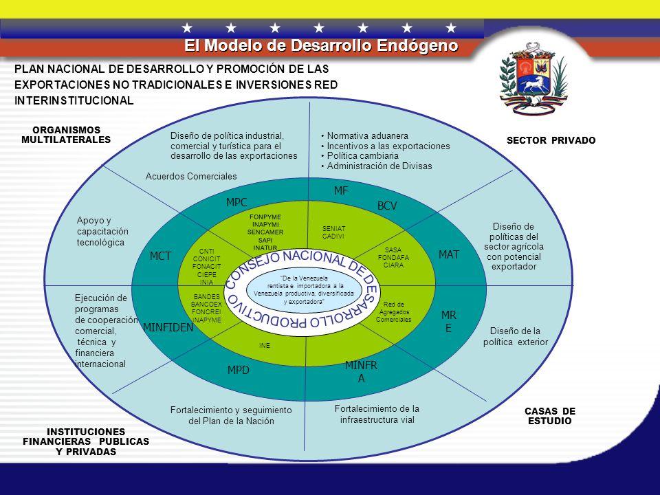 REPÚBLICA BOLIVARIANA DE VENEZUELA El Modelo de Desarrollo Endógeno TOBAGO TRINIDAD 075 kilómetros 150 PLAN DE PROMOCIÓN DE LAS EXPORTACIONES Mercados Internacionales NO TRADICIONALES E INVERSIONES: Mercados Internacionales FUENTE TEMÁTICA: MPD (2004) COMUNIDAD ANDINA CARIBE MERCOSUR