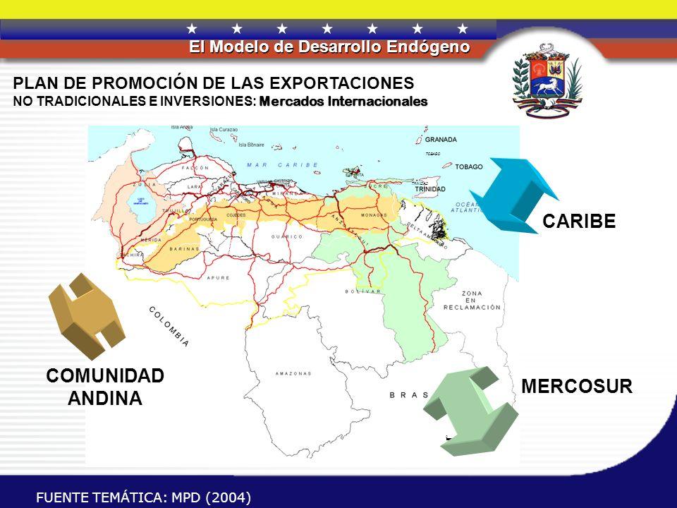 REPÚBLICA BOLIVARIANA DE VENEZUELA El Modelo de Desarrollo Endógeno ESQUEMA PRODUCTIVO TRADICIONAL (STATU QUO) ESTRUCTURA PRODUCTIVA NACIONAL Economía Social (Desarrollo Endógeno) Misión Vuelvan Caras Situación Actual Situación Deseada BANCA PUBLICA FONDO MIXTO (FONADICT) COOPERACION CORRESPONSABILIDAD PLAN ESPECIAL DE DESARROLLO PRODUCTIVO