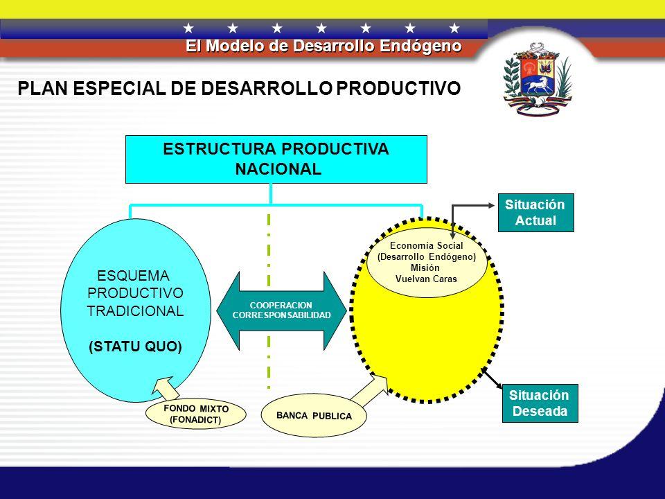 REPÚBLICA BOLIVARIANA DE VENEZUELA El Modelo de Desarrollo Endógeno REACTIVACIÓN RECONVERSION REINDUSTRIALIZACION CULTURA DE LA CALIDAD DIVERSIFICACION PRODUCTIVA CONSOLIDACION MERCADO INTERNO DIVERSIFICACION MERCADO INTERNACIONAL POLITICASESTRATEGÍAS Sustitución Eficiente de Importación Democratización de las Compras del Estado Financiamiento Fortalecimiento de Negociaciones Comerciales Nacionales e Internacionales Formación, Capacitación y Asistencia Técnica Determinación de la Demanda Real en el Mercado Interno de Bienes y Servicios PROGRAMAS Línea Blanca y Línea Marrón Transporte Utilitario Transporte Público Vehículo Familiar Campos Industriales Programa para el Desarrollo de la Tecnología Programa para el Desarrollo de la Industria del Plástico Compras del Estado Ruedas de Negocios Misión Negra Matea INDECU, SAPI, INATUR SENCAMER, VENINSA CONVIASA, VENETUR Isla de la Tortuga Núcleos Turísticos Plan Especial de Desarrollo ProductivoPlan de Promoción de Exportaciones PLANES Plan Turístico NacionalCampaña Nacional de Promoción de la Calidad Desarrollo Endógeno TOTAL EMPLEOS DIRECTOS E INDIRECTOS 1.630.623 2004-2006 EMPLEO MANUFACTURERO: 2004-24.136 2005-29.058 2006-30.129 APORTE MANUFACTURERO AL PIB 18,7%(2004) DENSIDAD INDUSTRIAL 0,29-0,45 ESTABLEC (2004-2006)x1000 HAB CAPACIDAD UTILIZADA 55%-75% RANKING DE COMPETITIVIDAD 68-56 METAS 2004/2006 Negociación de acuerdos comerciales internacionales Suministro eficiente de materias primas (sustitución de importaciones) Creación, promoción y desarrollo de zonas francas (zedi) Facilitación y promoción de los procedimientos de normalización y certificación de calidad Inteligencia de mercados Cultura exportadora Comercialización interna Centros de acopio y distribución nacional Tratado de Libre Comercio: Caribe – CARICOM, Comercio con China, Comercio IRAN, Comercio MAGREF, Comercio Medio Oriente.