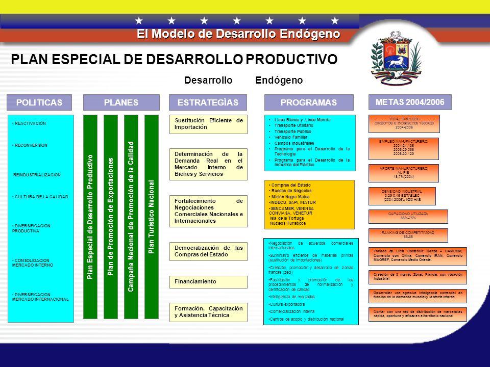REPÚBLICA BOLIVARIANA DE VENEZUELA El Modelo de Desarrollo Endógeno Tejido industrial sostenible Compras del Estado Cultura de valoración por lo venezolano Atracción de la inversión que capitalice la industria nacional de alto contenido tecnológico y de servicios especializados Cadena de Olefinas – plásticas Sustitución Selectiva de importaciones.