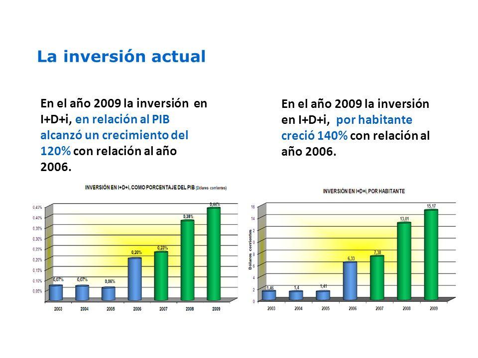 En el año 2009 la inversión en I+D+i, en relación al PIB alcanzó un crecimiento del 120% con relación al año 2006.