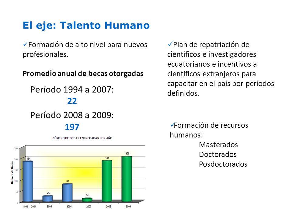 Promedio anual de becas otorgadas Período 1994 a 2007: 22 Período 2008 a 2009: 197 El eje: Talento Humano Formación de alto nivel para nuevos profesionales.