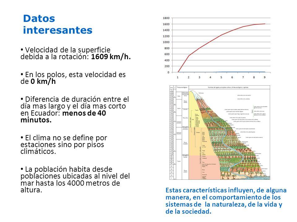 Datos interesantes Velocidad de la superficie debida a la rotación: 1609 km/h.