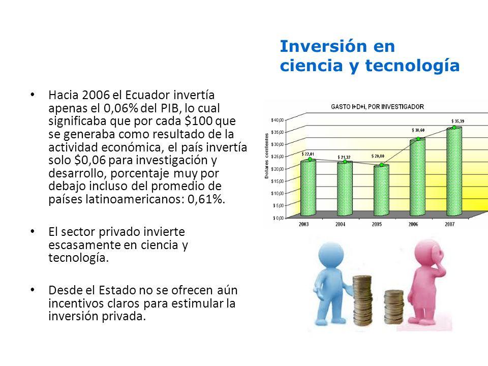 Hacia 2006 el Ecuador invertía apenas el 0,06% del PIB, lo cual significaba que por cada $100 que se generaba como resultado de la actividad económica, el país invertía solo $0,06 para investigación y desarrollo, porcentaje muy por debajo incluso del promedio de países latinoamericanos: 0,61%.