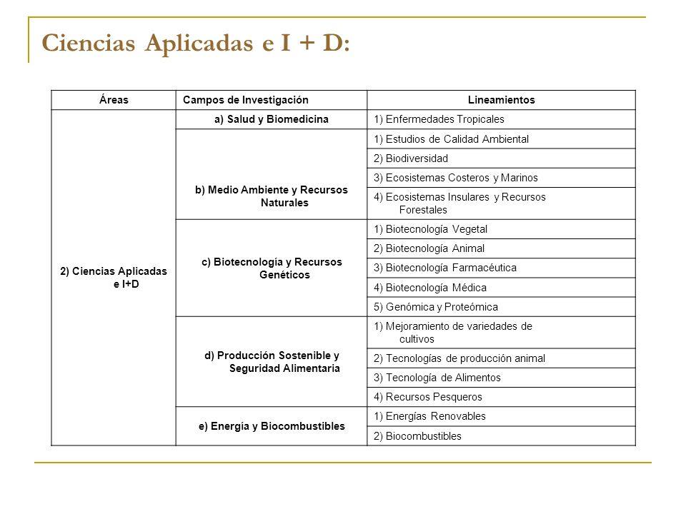 ÁreasCampos de InvestigaciónLineamientos 2) Ciencias Aplicadas e I+D a) Salud y Biomedicina1) Enfermedades Tropicales b) Medio Ambiente y Recursos Nat