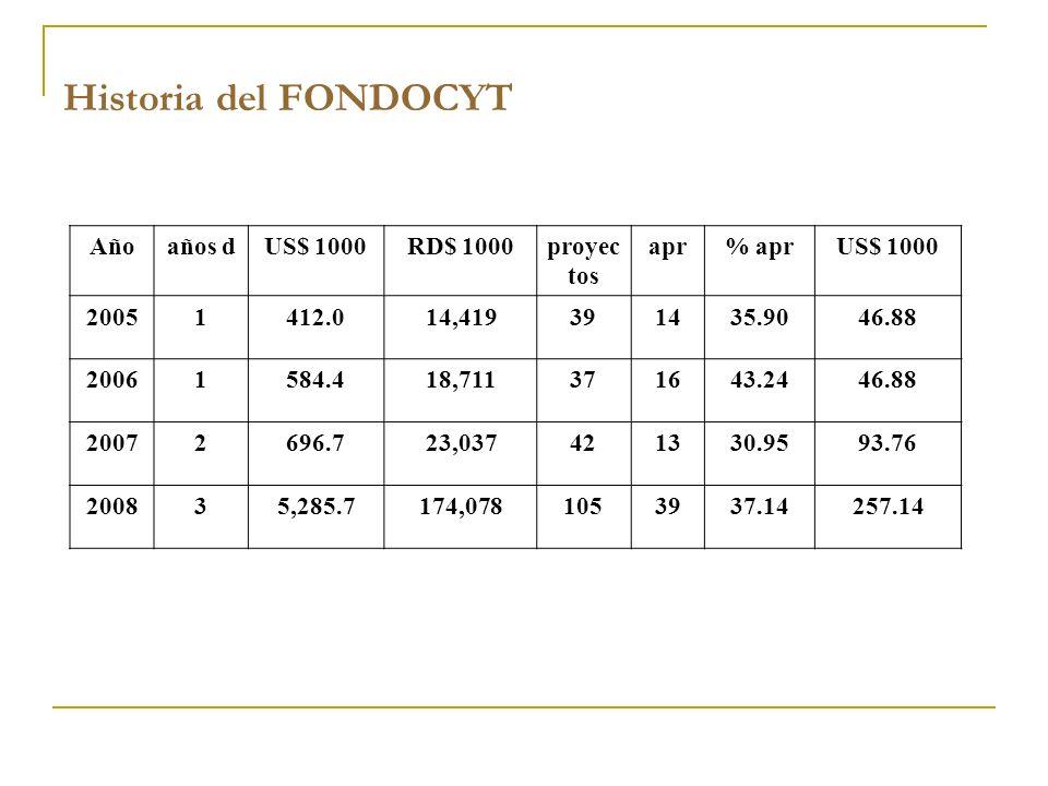 Historia del FONDOCYT Añoaños dUS$ 1000RD$ 1000proyec tos apr% aprUS$ 1000 20051412.014,419391435.9046.88 20061584.418,711371643.2446.88 20072696.723,