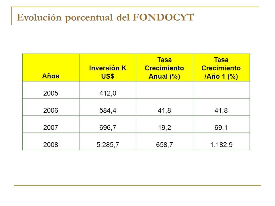 Años Inversión K US$ Tasa Crecimiento Anual (%) Tasa Crecimiento /Año 1 (%) 2005412,0 2006584,441,8 2007696,719,269,1 20085.285,7658,71.182,9 Evolució