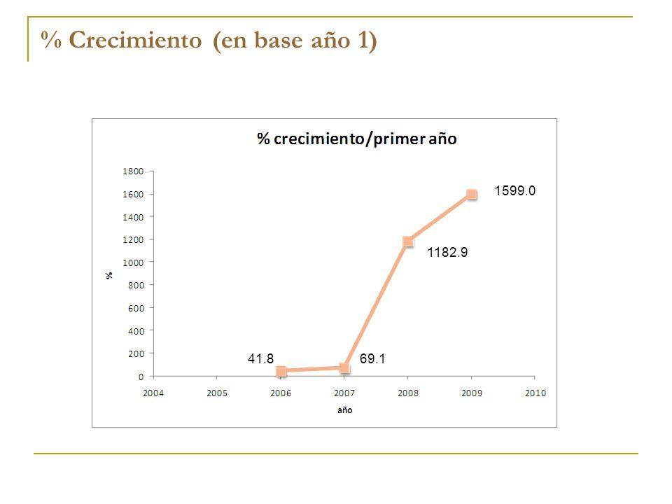 % Crecimiento (en base año 1) 1182.9 1599.0 41.869.1