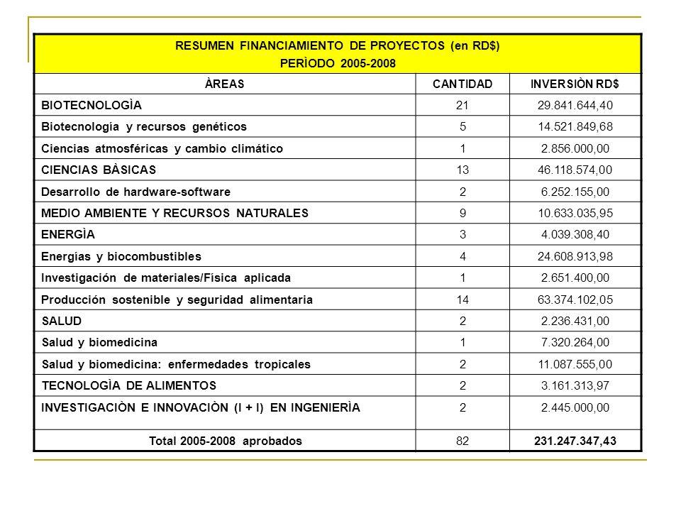 RESUMEN FINANCIAMIENTO DE PROYECTOS (en RD$) PERÌODO 2005-2008 ÀREASCANTIDADINVERSIÒN RD$ BIOTECNOLOGÌA2129.841.644,40 Biotecnología y recursos genéti