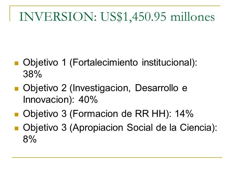 INVERSION: US$1,450.95 millones Objetivo 1 (Fortalecimiento institucional): 38% Objetivo 2 (Investigacion, Desarrollo e Innovacion): 40% Objetivo 3 (F