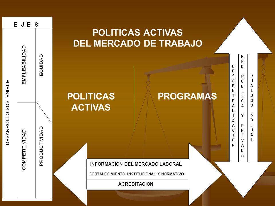 POLITICAS ACTIVAS DEL MERCADO DE TRABAJO INFORMACION DEL MERCADO LABORAL FORTALECIMIENTO INSTITUCIONAL Y NORMATIVO ACREDITACION POLITICAS ACTIVAS PROG