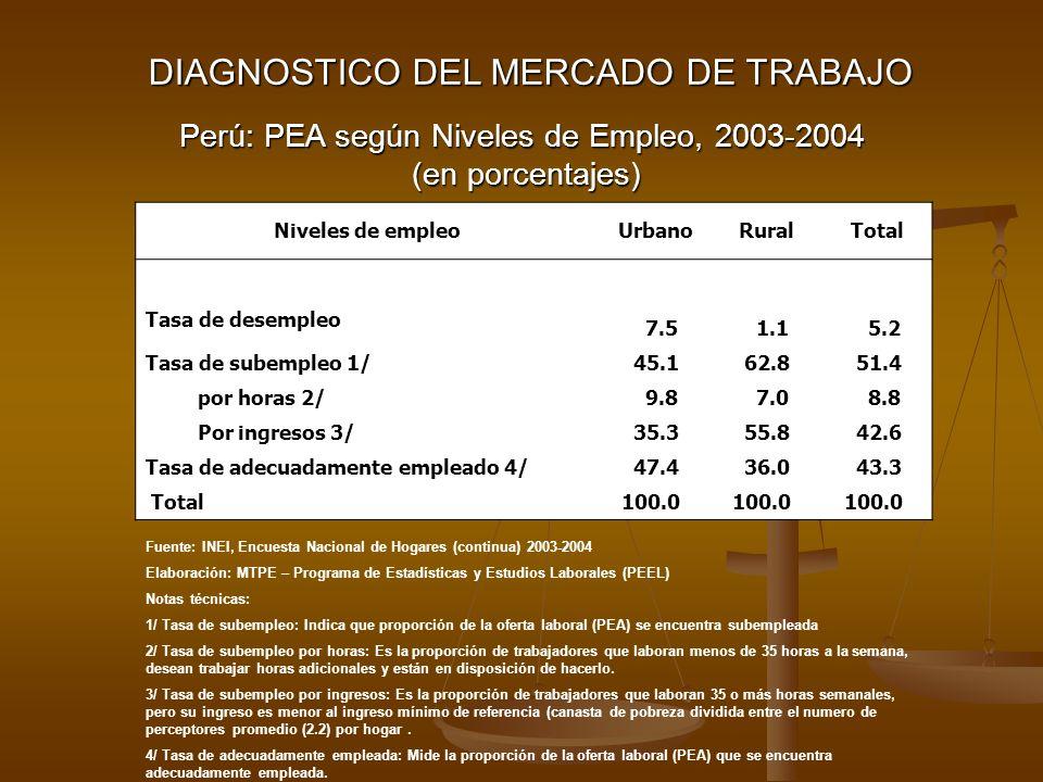 Acceso a la Protección Social (%) - Asalariados privados Seguro de salud 33.0 Seguro de salud 33.0 Sistema de Pensiones 28.8 Sistema de Pensiones 28.8 - Independientes Seguro de salud 13.0 Seguro de salud 13.0 Sistema de Pensiones 2.6 Sistema de Pensiones 2.6 Promedio de horas semanales de trabajo Asalariados privados 50 Asalariados privados 50 Independientes 47 Independientes 47 Perú: ingreso mensual promedio de la PEA ocupada según estructura de mercado, 2003-2004 Estructura de mercado Ingreso promedio (en S/.) UrbanoRuralTotal Sector Público1,1927791,126 Sector Privado 1/1,149371994 Independientes517209388 Resto 2/500272479 Total878282705 Perú: Calidad del Empleo, 2003-2004 Fuente: INEI, Encuesta Nacional de Hogares (continua) 2003-2004 Elaboración: MTPE – Programa de Estadísticas y Estudios Laborales (PEEL) Notas técnicas: 1/ Incluye a los empleadores.