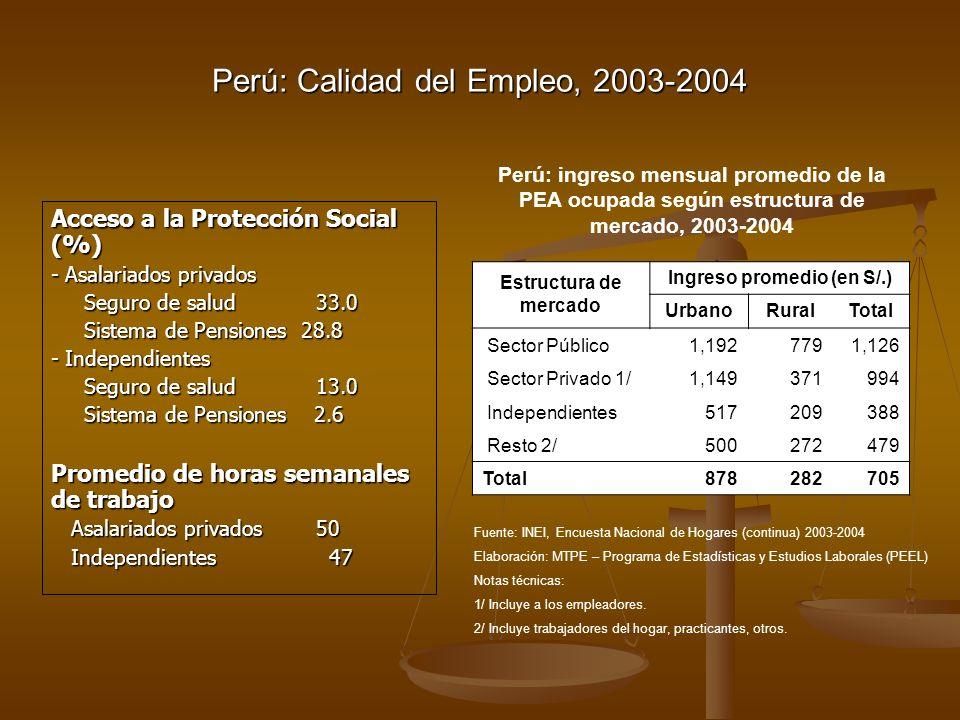 Acceso a la Protección Social (%) - Asalariados privados Seguro de salud 33.0 Seguro de salud 33.0 Sistema de Pensiones 28.8 Sistema de Pensiones 28.8