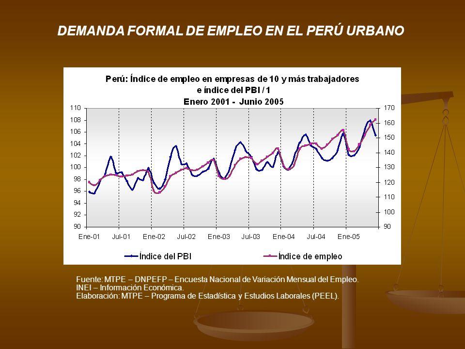 Fuente: MTPE – DNPEFP – Encuesta Nacional de Variación Mensual del Empleo. INEI – Información Económica. Elaboración: MTPE – Programa de Estadística y