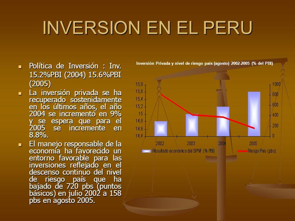 INVERSION EN EL PERU Política de Inversión : Inv. 15.2%PBI (2004) 15.6%PBI (2005) Política de Inversión : Inv. 15.2%PBI (2004) 15.6%PBI (2005) La inve